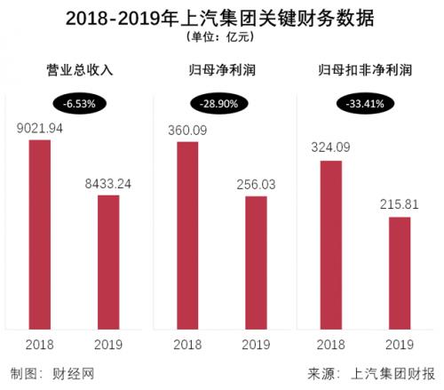 上汽集团2019年净利润为256.03亿元 同比下降28.9%-企查查