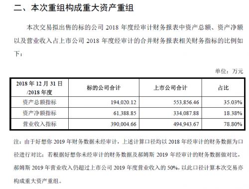 快讯 百草味被好想你作价7.05亿美元出售给百事,预计2019年营收将因此下滑8成-企查查