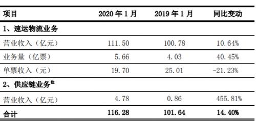 顺丰:1月速运物流业务营收111.5亿 供应链业务营收4.78亿-企查查