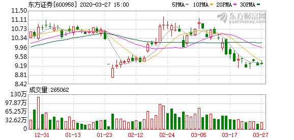 【图解年报】东方证券2019年净利润24.4亿元 同比增长97.81%-企查查