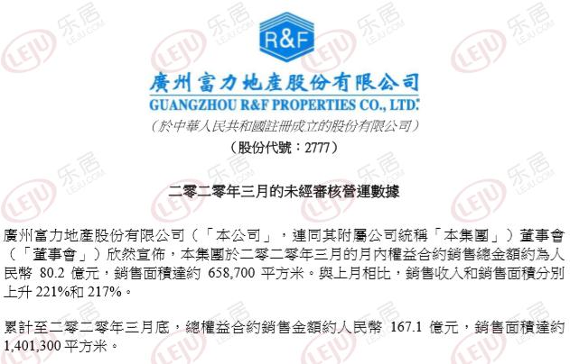 富力地产:3月权益合约销售额80.2亿 同比降约32.43%-企查查