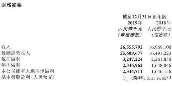 海底捞2019年营收265亿:张勇夫妇移民 还设立家族办公室-企查查