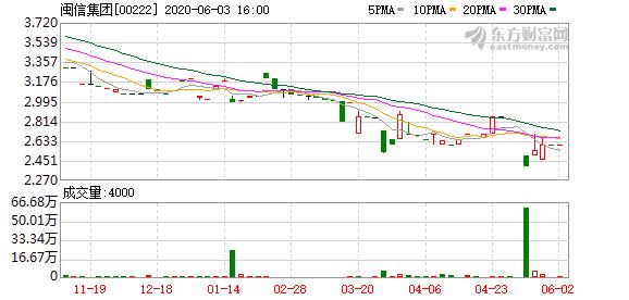 闽信(222)拟按股权认比例认购厦门国际银行新股-企查查