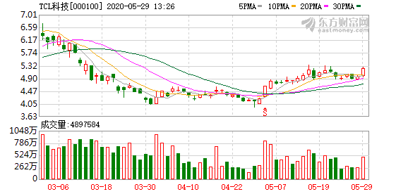 TCL科技拟购买武汉华星39.95%股权-企查查