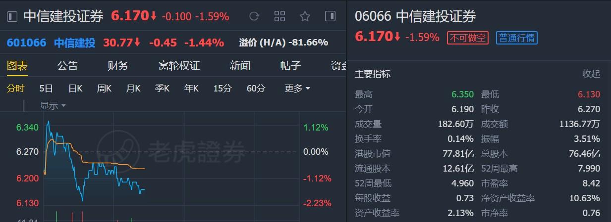 """大和:升中信建投证券(06066)至""""跑赢大市""""评级 上调目标价至7港元-企查查"""
